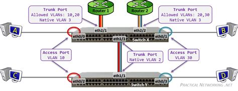 Configuring VLANs on Cisco Switches – Practical Networking