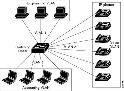 Cisco 1800 Series Integrated Services Routers (Fixed